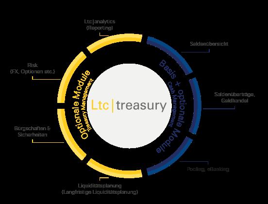 Ltc treasury - Modulübersicht